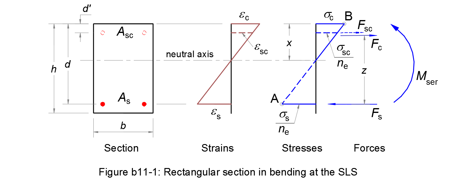 Calculation method for moment of resistance of a rectangular assumptions pooptronica Gallery
