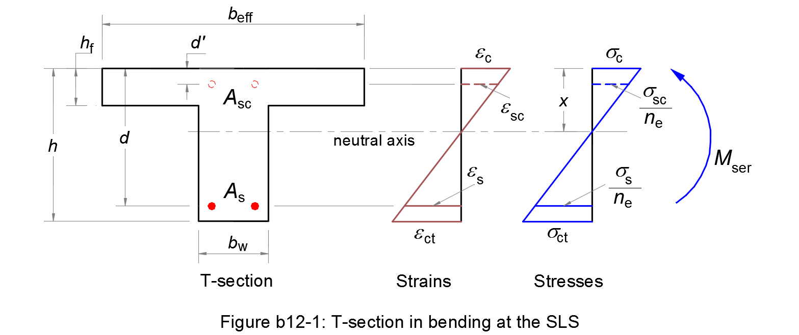 Calculation method for stresses of a t section in bending at the sls figure b12 1 introduces a reinforced concrete t section with notations the stresses c s are to be calculated ccuart Images