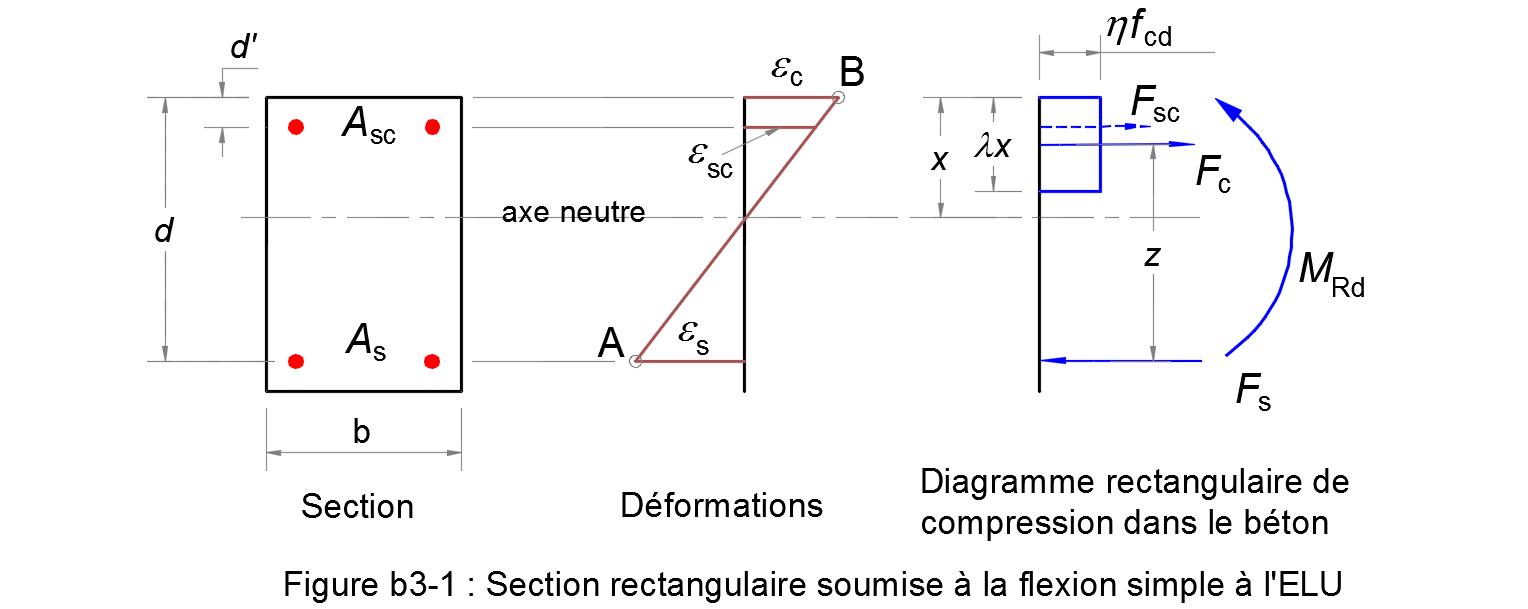 M thode de calcul du moment r sistant ultime d 39 une section rectangulaire en flexion simple l 39 elu - Calcul metre lineaire ...