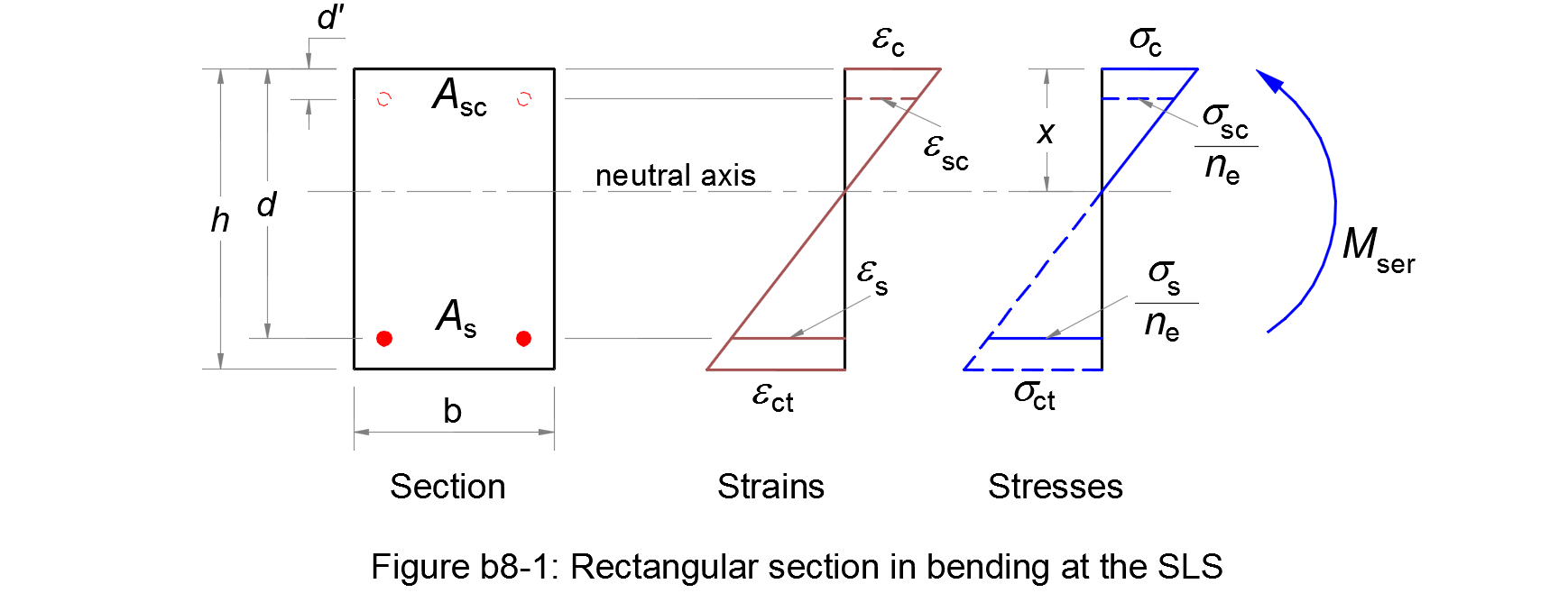 Stresses of a rectangular section in bending at the SLS